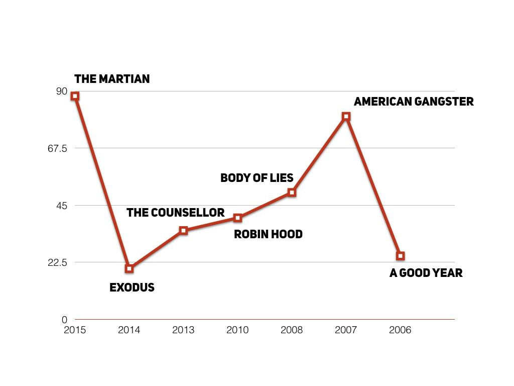 Качеството на филмите под режисурата на Ридли Скот – последните 10 години
