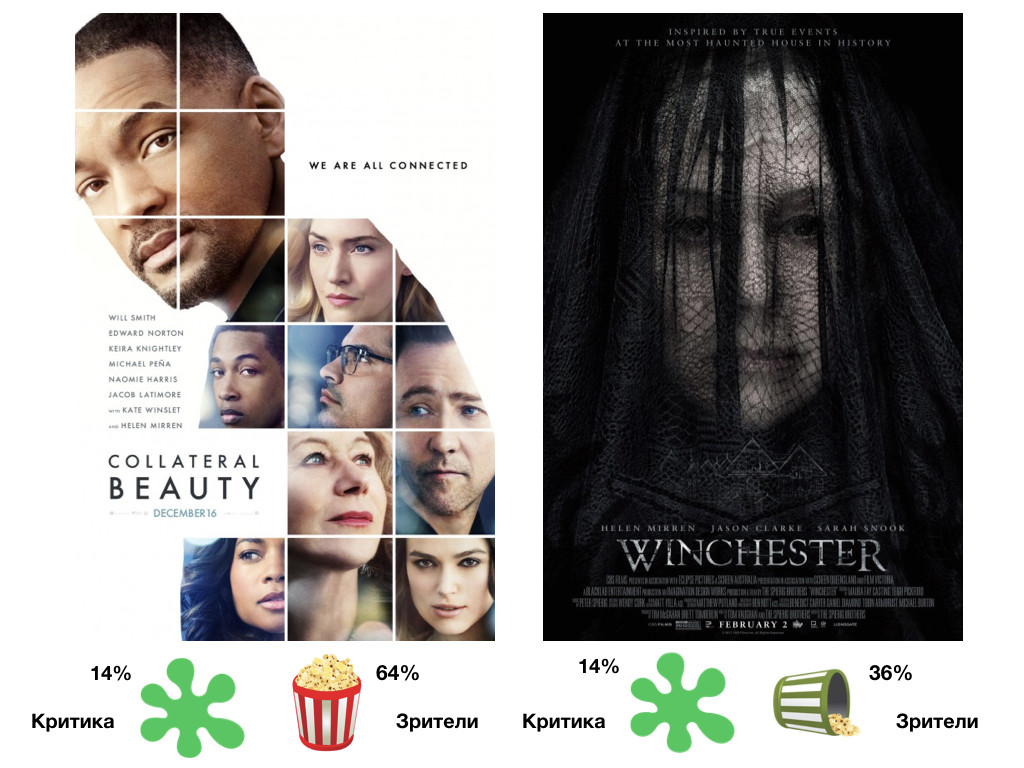 Collateral Beauty 2016 / Winchester 2018