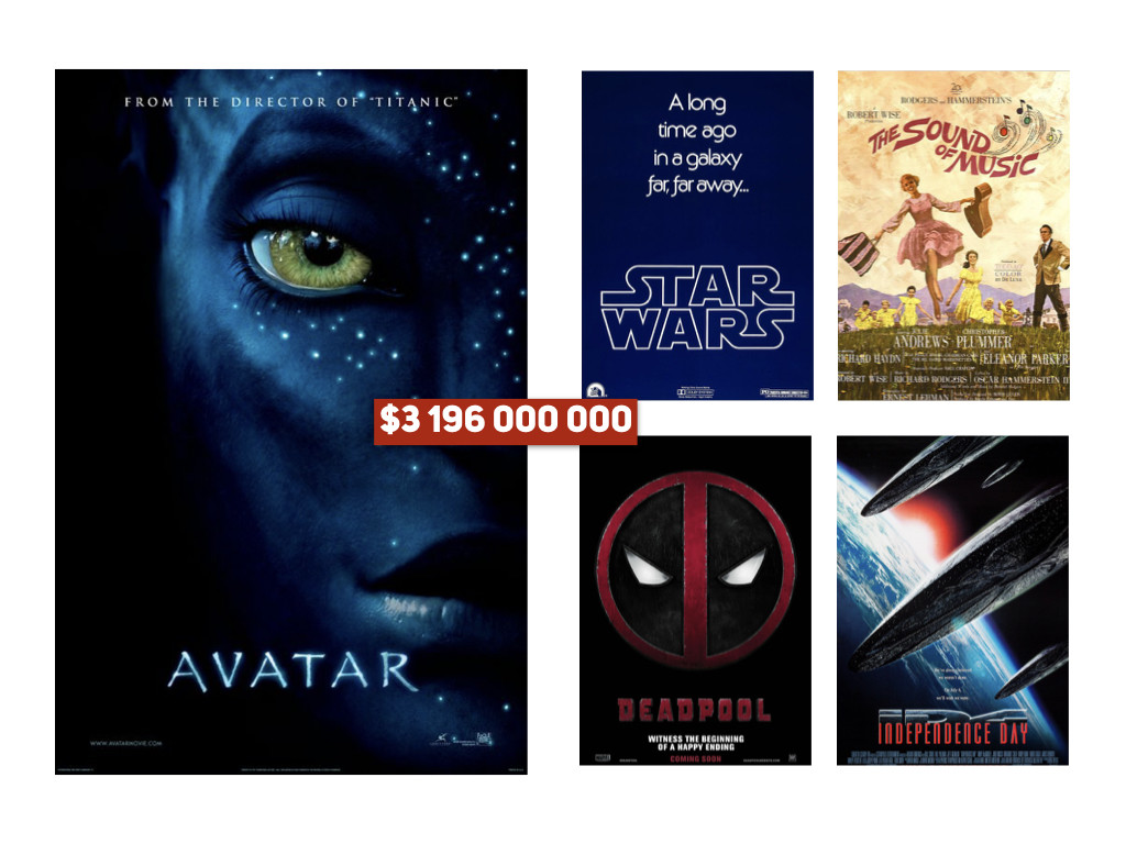 5 от бестселърите в историята на 20th Century Fox